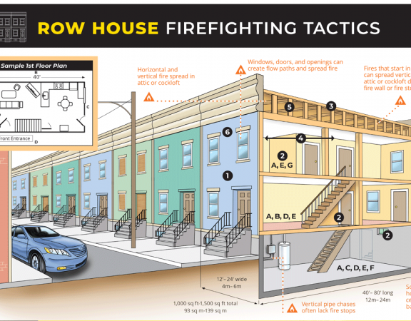 Row firefighting tactics